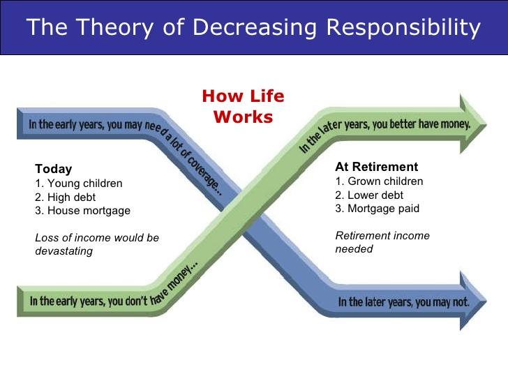 Theory of decreasing responsibility